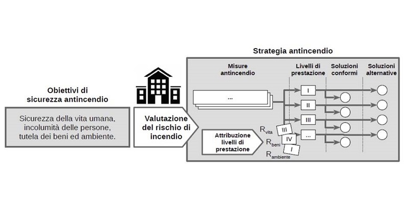 strategia_antincendio_teamservice